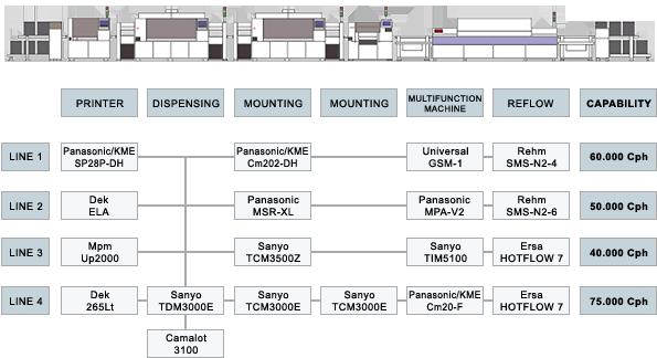 Contatti - SMT Elettronica Industriale